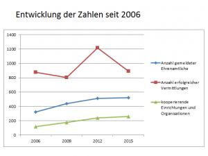 Diagramm Zahlen Entwicklung 2006-2015